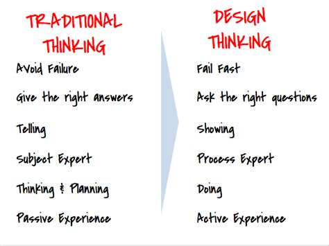 Design Thinking Vs Mba by Yvette O Toole On Quot Traditional Thinking Vs Design