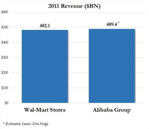 alibaba annual report 2016 alibaba wmt 0