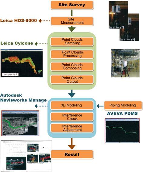 scanning workflow cosmo engineering co ltd 3d laser scanning