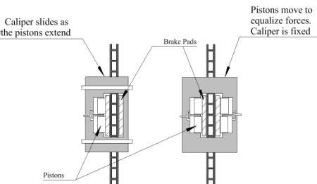 Brake System Theory Brake System Theory Mechanical Daydream