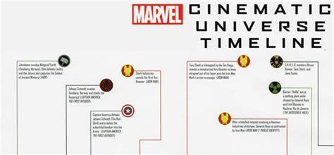 marvel cinematic universe timeline 17 may 2012