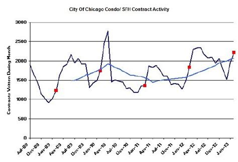 Chicago Property Sales Records Record Home Sales In Chicago For February