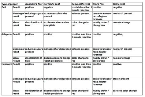 carbohydrates table differences in chemical environments between habanero