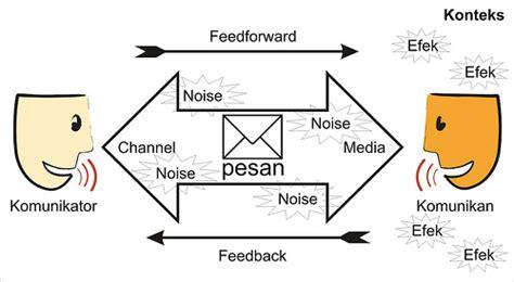 Komunikasi Antarbudaya Satu Perspektif Multidimensi rizki febiyanti memahami teori komunikasi pendekatan pengertian kerangka teori
