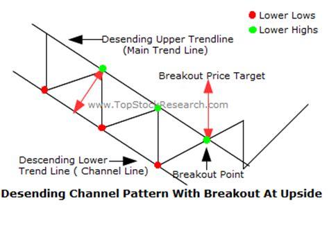 stock pattern channel tutorial on descending channel chart pattern