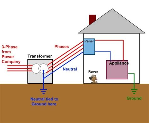 purpose of neutral grounding resistor what is the purpose of a neutral earthing resistor 28 images need for earthing and