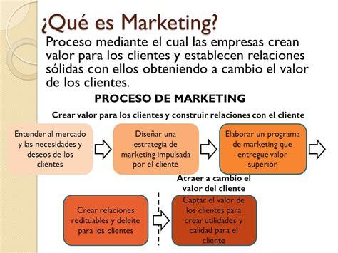 Que Es Un Mba En Marketing by Servicio Al Cliente Concepto De Marketing Y Ejemplo