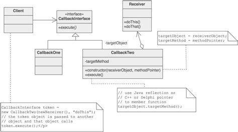 software design pattern questions questions about uml in relation to the command pattern