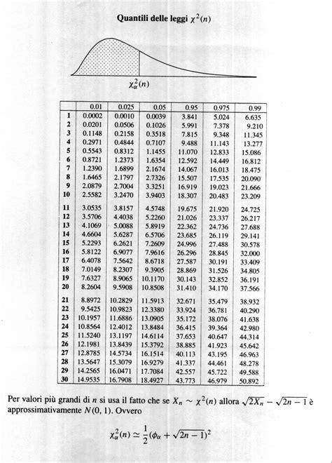 tavola statistica z esercizio statistica help yahoo answers