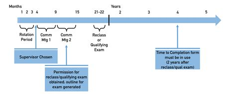 Columbia Mba Admissions Timeline by Phd Committee Proofreadingxml Web Fc2