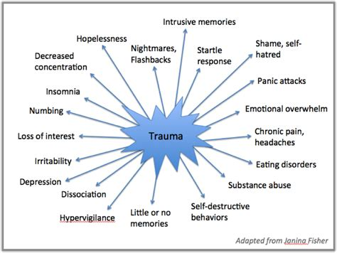 Pdf Memory Practical Understanding Traumatic by Traumatic Trama Bad Memories