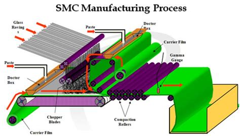 wells manufacturing heat compound smc tmc bmc esc materials premix inc