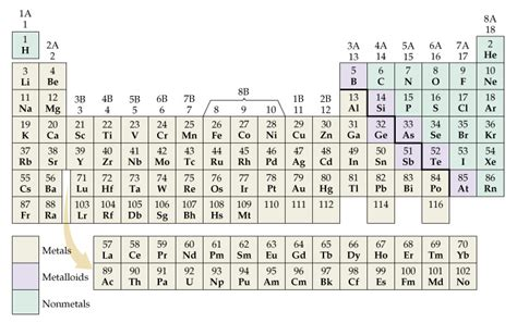 printable periodic table with metals and nonmetals periodic table metals nonmetals metalloids labeled