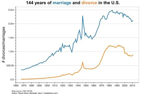 divorce rate 2016 divorce rate 2015 new style for 2016 2017