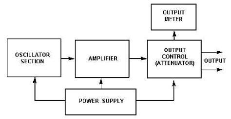 block diagram of generator block diagram maker the wiring diagram readingrat net