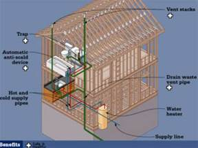 house plumbing system all about plumbing diy