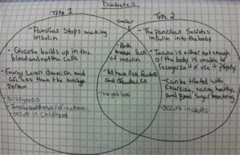 diabetes venn diagram pbs classroom activities project lead the way biomed portfolio