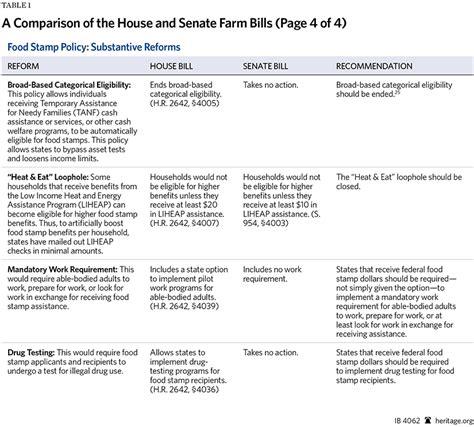 a comparison of the house and senate farm bills the