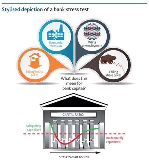 stress test stress testing of banks an introduction bank of