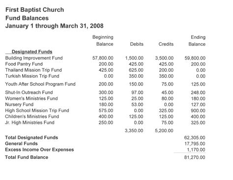 Church Accountant by Church Accounting Software Elec Intro Website