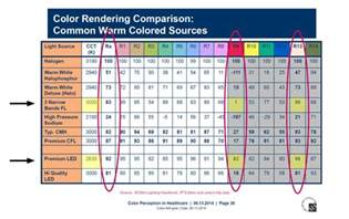 color rendering index how leds improve the quality of care freemanwhite