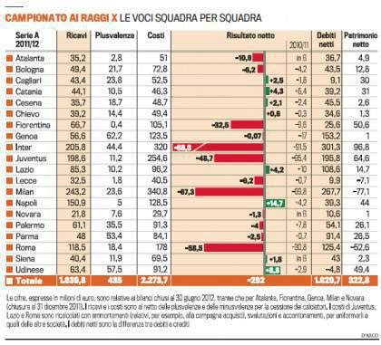 tabelle serie a bilanci 2012 serie a milan verso il pareggio inter