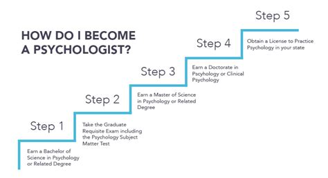 How To Become A by How To Become A Psychologist Visual Ly