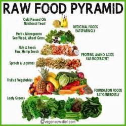 health amp nutrition tips raw food pyramid