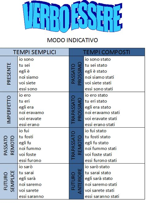 tavola dei verbi tecniche per memorizzare la coniugazione dei verbi