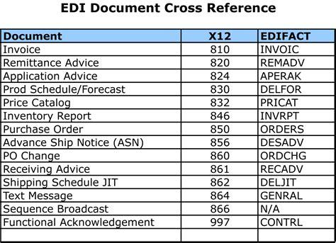 Edi Documents
