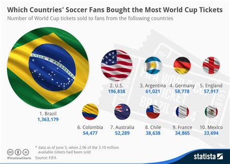 Chart: Which Countries? Soccer Fans Bought the Most World Cup Tickets   Statista