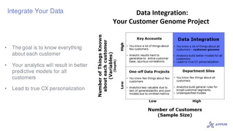 Data Science For Mba by What Mba Students Need To About Cx Data Science And