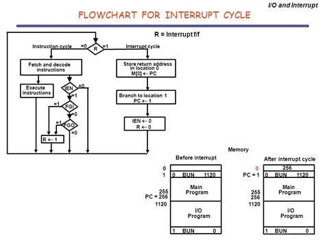interrupt flowchart interrupt flowchart create a flowchart