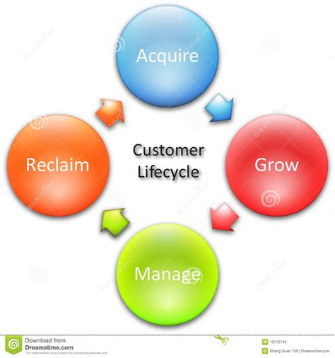 customer cycle diagram customer lifecycle business diagram stock illustration