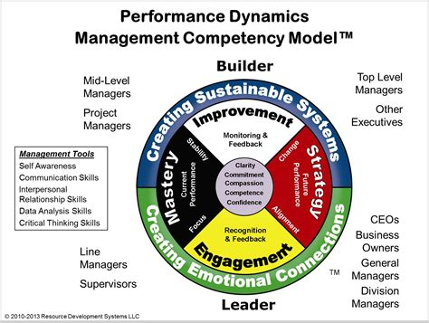 manager vs leader resource development systems