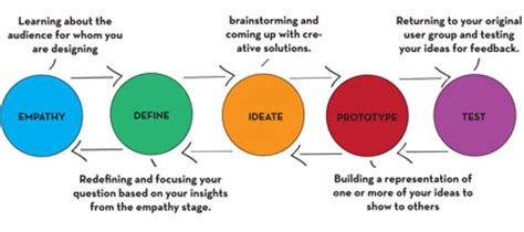 design thinking process and methods manual pdf bop designer solutions social innovations at the quot base