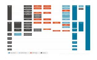 wordpress template hierarchy template hierarchy theme developer handbook wordpress