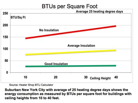 Calculate Square Footage Of A House by How Many Btus To Heat A 1000 Square Foot House