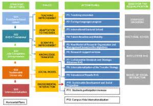Educational Strategic Planning Template by Strategic Plan Cus Vida