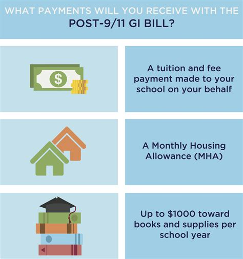 gi bill housing allowance gi bill housing allowance 28 images 2014 pay bah bas increase status benefits gi
