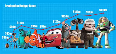 quiz film pixar the financial success of pixar daily infographic