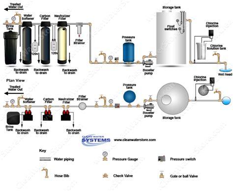 water softener diagram chlorinator gt storage tank gt neutralizer gt carbon filter