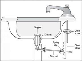 Kohler Bathtub Faucet Vanity Sinks Kohler Bathroom Sink Drain Repair Diagram