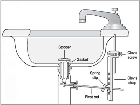 how to replace a bathroom sink stopper vanity sinks kohler bathroom sink drain repair diagram