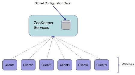 php zookeeper tutorial apache zookeeper data model znodes zookeeper tutorial