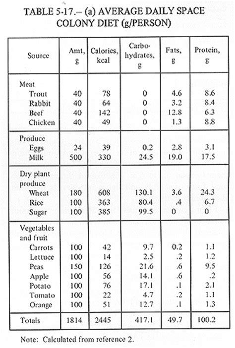 nutritional requirements table appendix c
