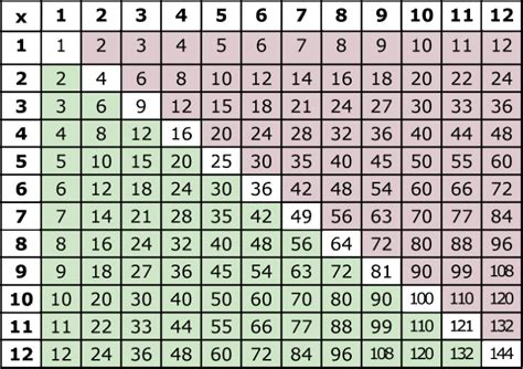Multiplication Table Chart 1 12 by Printable Multiplication Table 1 To 12 Free