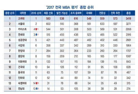 Net For Mba 2017 by 2017 국내 Mba 순위 고려대 Mba 5년연속 1위 네이버 블로그