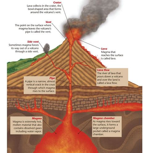 Inside A Volcano Diagram