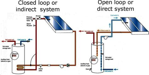 Open Plumbing by Failed Quot Solar Thermal Quot Water Heating System Sustainable Living Stack Exchange